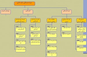 نمودار سلسله مراتب فرایندی