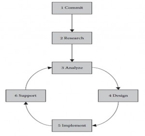 BPM Methodology Chaang