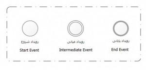 انواع رویداد (Event)