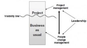 روابط عناصر حیاتی پروژه BPM