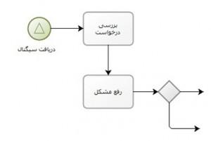 مثال ۴ از رویدادهای شروع